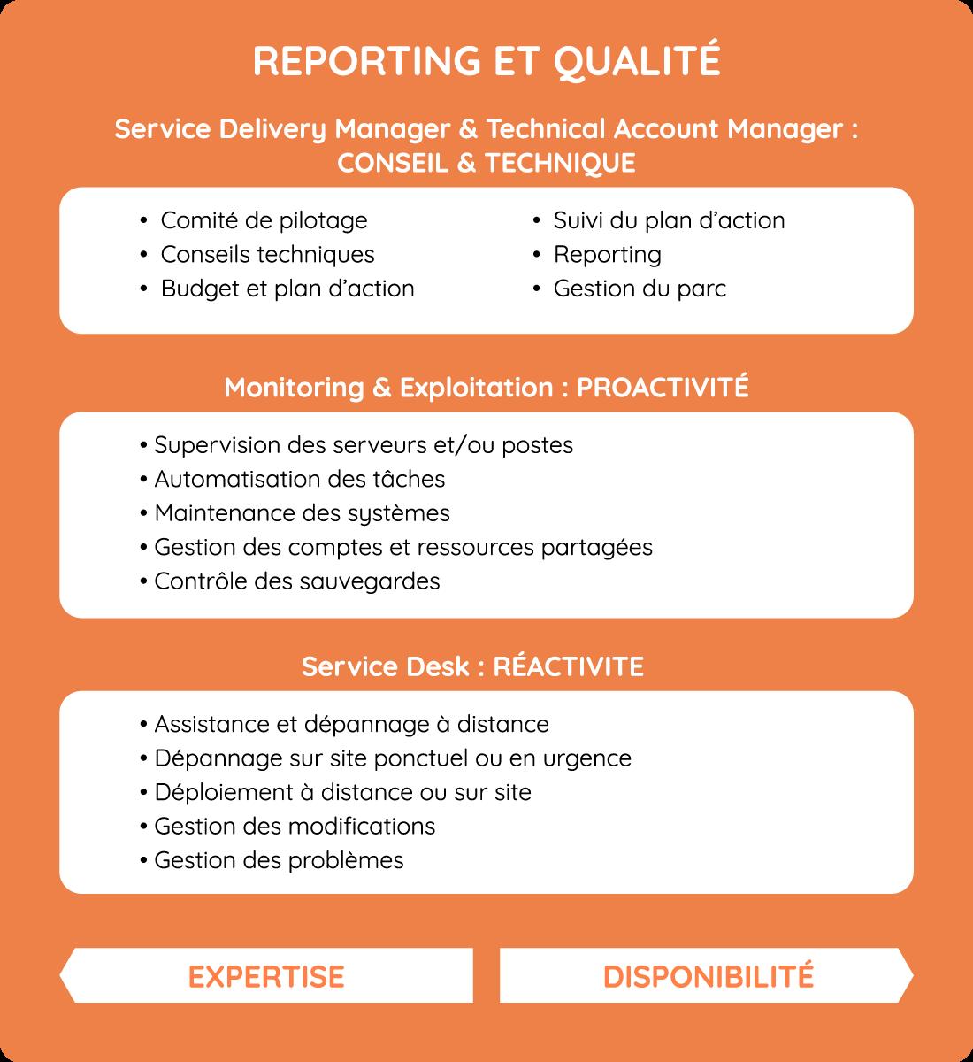 Reporting et qualité